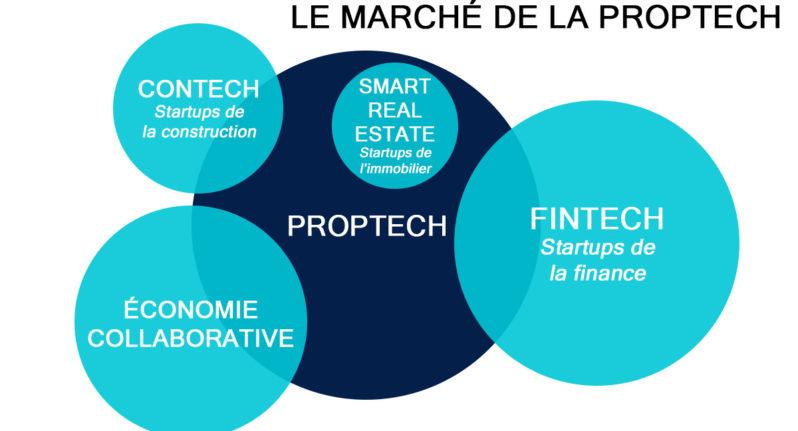 Qu'est ce que la «PropTech»